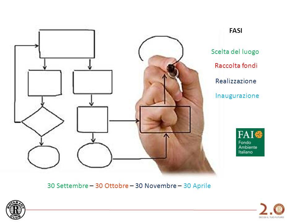 FASI Scelta del luogo Raccolta fondi Realizzazione Inaugurazione 30 Settembre – 30 Ottobre – 30 Novembre – 30 Aprile