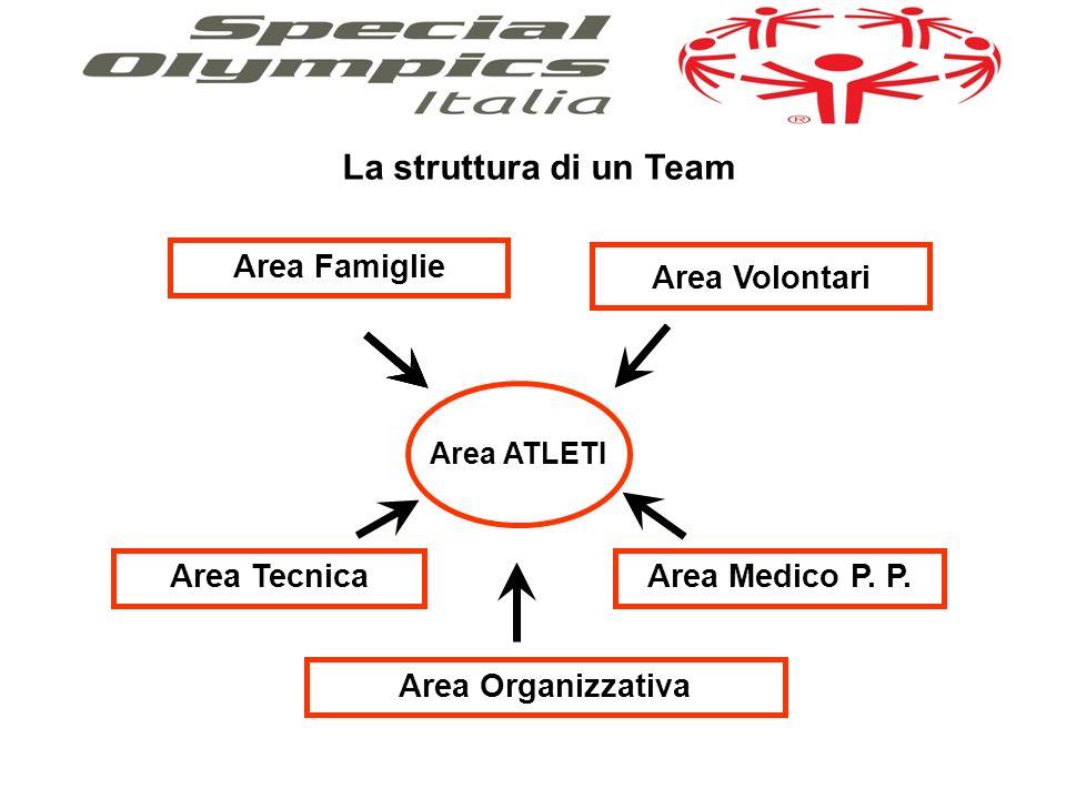 La struttura di un Team Area ATLETI Area Famiglie Area Tecnica Area Organizzativa Area Volontari Area Medico P.