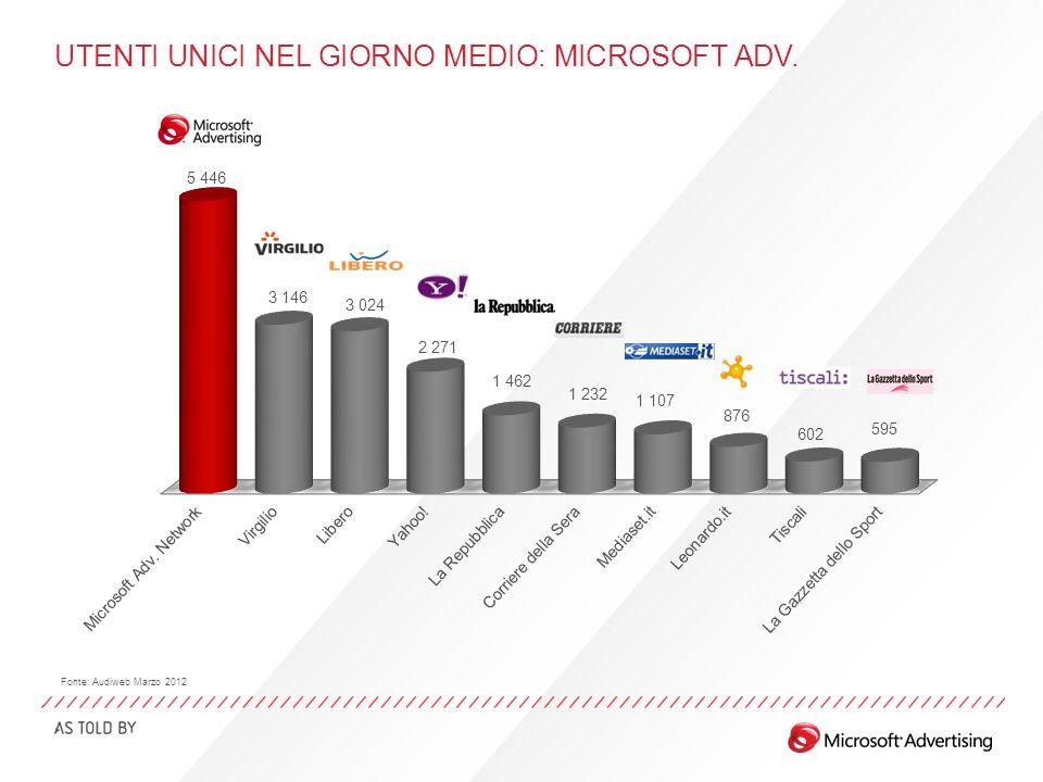 UTENTI UNICI NEL GIORNO MEDIO: MICROSOFT ADV. Fonte: Audiweb Marzo 2012