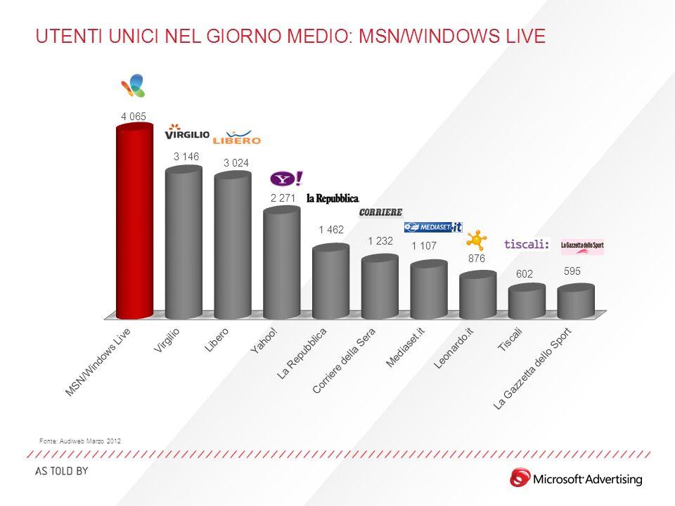 UTENTI UNICI NEL GIORNO MEDIO: MSN/WINDOWS LIVE Fonte: Audiweb Marzo 2012