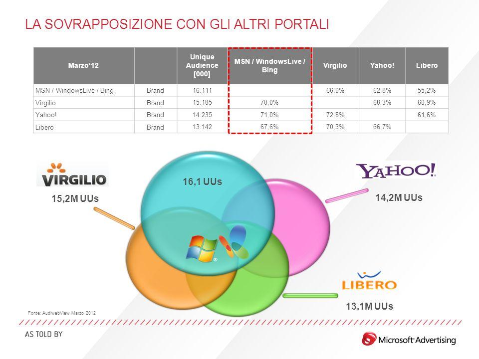 LA SOVRAPPOSIZIONE CON GLI ALTRI PORTALI 15,2M UUs 14,2M UUs 13,1M UUs Marzo12 Unique Audience [000] MSN / WindowsLive / Bing VirgilioYahoo!Libero MSN / WindowsLive / BingBrand 16.111 66,0%62,8%55,2% VirgilioBrand 15.18570,0% 68,3%60,9% Yahoo!Brand 14.23571,0%72,8% 61,6% LiberoBrand 13.14267,6%70,3%66,7% 16,1 UUs Fonte: AudiwebView Marzo 2012