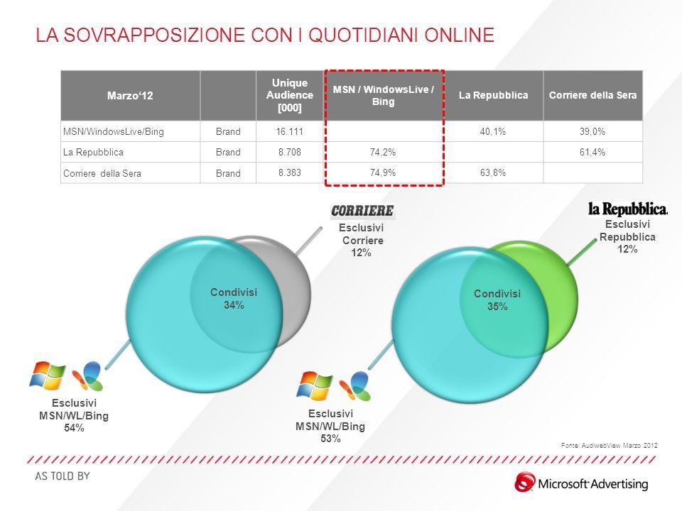 Esclusivi Corriere 12% Condivisi 34% Marzo12 Unique Audience [000] MSN / WindowsLive / Bing La RepubblicaCorriere della Sera MSN/WindowsLive/BingBrand 16.111 40,1%39,0% La RepubblicaBrand 8.70874,2% 61,4% Corriere della SeraBrand 8.38374,9%63,8% Condivisi 35% Esclusivi Repubblica 12% Esclusivi MSN/WL/Bing 54% Esclusivi MSN/WL/Bing 53% Fonte: AudiwebView Marzo 2012 LA SOVRAPPOSIZIONE CON I QUOTIDIANI ONLINE