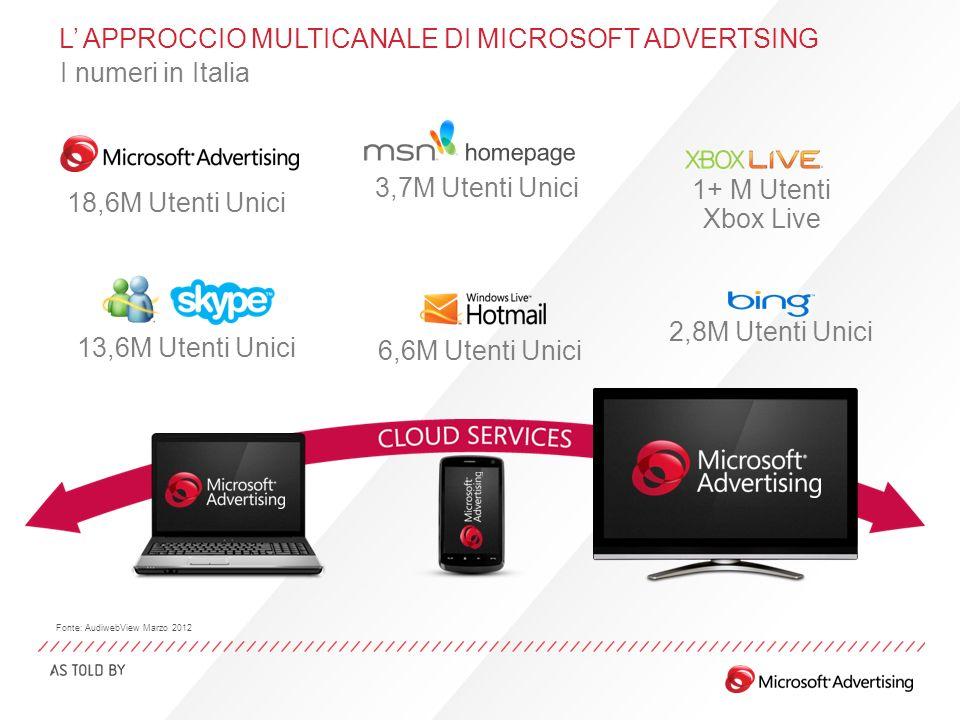1+ M Utenti Xbox Live 6,6M Utenti Unici 2,8M Utenti Unici 3,7M Utenti Unici 13,6M Utenti Unici L APPROCCIO MULTICANALE DI MICROSOFT ADVERTSING I numeri in Italia 18,6M Utenti Unici Fonte: AudiwebView Marzo 2012
