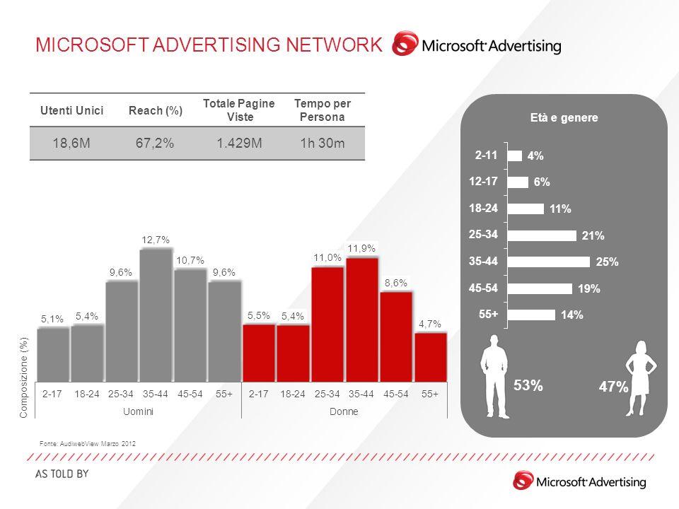 MICROSOFT ADVERTISING NETWORK Età e genere 53% 47% Fonte: AudiwebView Marzo 2012 Utenti UniciReach (%) Totale Pagine Viste Tempo per Persona 18,6M67,2%1.429M1h 30m