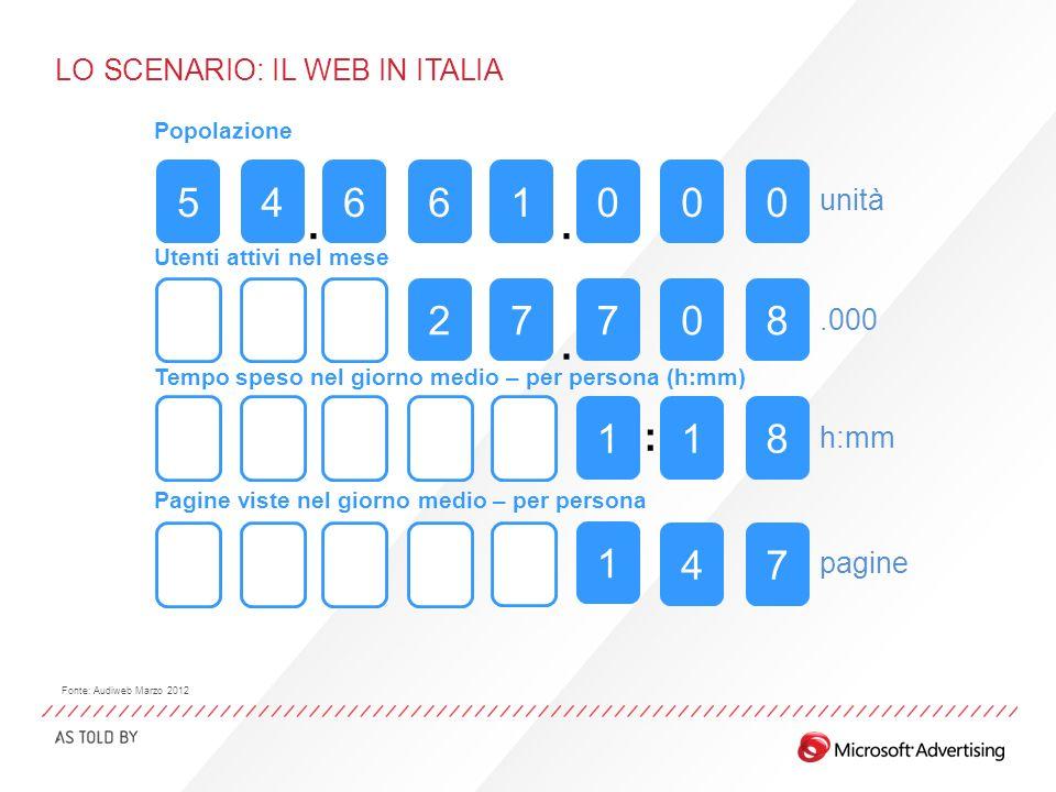 LO SCENARIO: IL WEB IN ITALIA Fonte: Audiweb Marzo 2012 Popolazione 5661000 27708 1 4 8 1 1 7 55 555 555 4 5 5 5 Tempo speso nel giorno medio – per pe