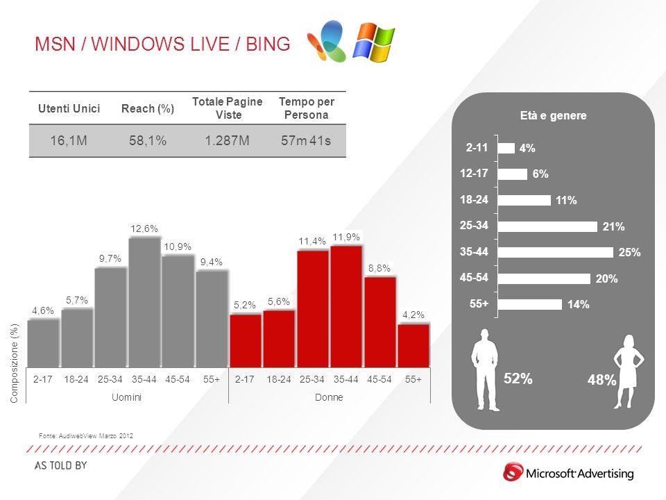 MSN / WINDOWS LIVE / BING Età e genere 52% 48% Utenti UniciReach (%) Totale Pagine Viste Tempo per Persona 16,1M58,1%1.287M57m 41s Fonte: AudiwebView Marzo 2012