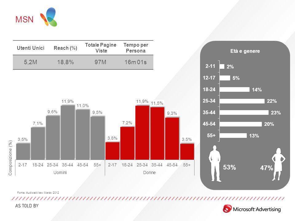MSN Età e genere 53% 47% Fonte: AudiwebView Marzo 2012 Utenti UniciReach (%) Totale Pagine Viste Tempo per Persona 5,2M18,8%97M16m 01s