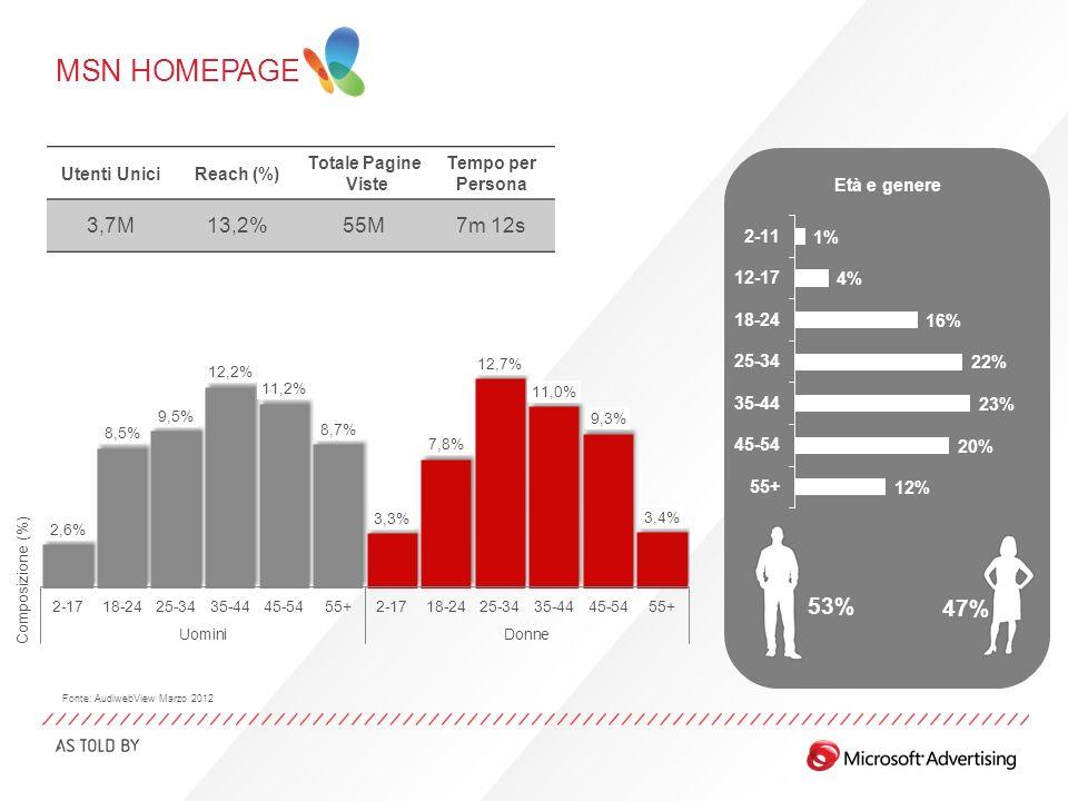 MSN HOMEPAGE Età e genere 53% 47% Utenti UniciReach (%) Totale Pagine Viste Tempo per Persona 3,7M13,2%55M7m 12s Fonte: AudiwebView Marzo 2012