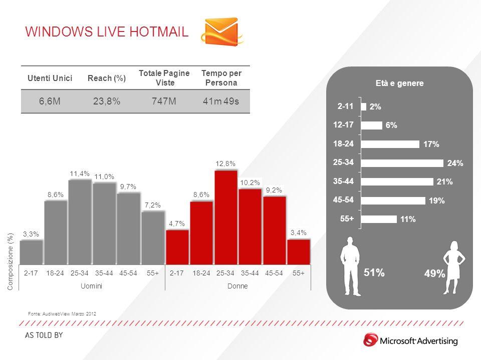 WINDOWS LIVE HOTMAIL Età e genere 51% 49% Utenti UniciReach (%) Totale Pagine Viste Tempo per Persona 6,6M23,8%747M41m 49s Fonte: AudiwebView Marzo 2012