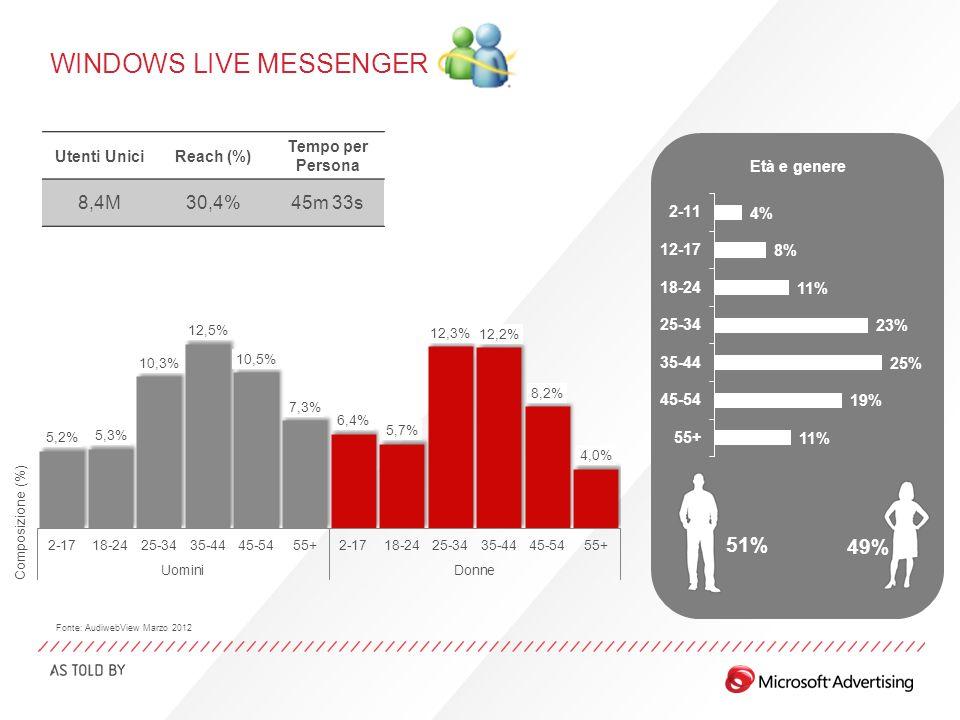 WINDOWS LIVE MESSENGER Età e genere 51% 49% Utenti UniciReach (%) Tempo per Persona 8,4M30,4%45m 33s Fonte: AudiwebView Marzo 2012