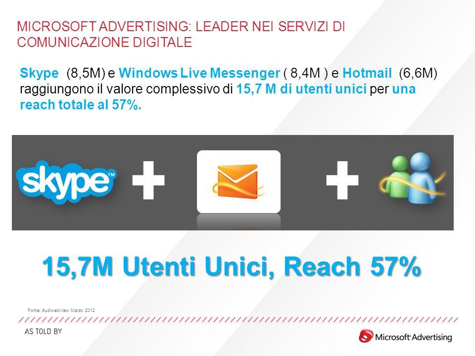 MICROSOFT ADVERTISING: LEADER NEI SERVIZI DI COMUNICAZIONE DIGITALE Skype (8,5M) e Windows Live Messenger ( 8,4M ) e Hotmail (6,6M) raggiungono il val