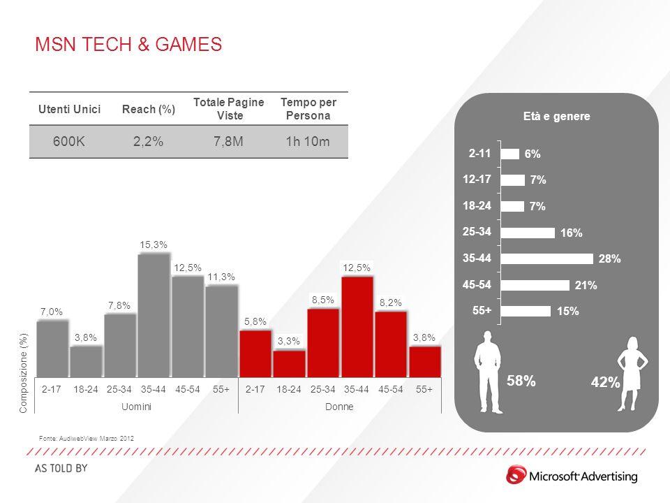MSN TECH & GAMES Età e genere 58% 42% Fonte: AudiwebView Marzo 2012 Utenti UniciReach (%) Totale Pagine Viste Tempo per Persona 600K2,2%7,8M1h 10m