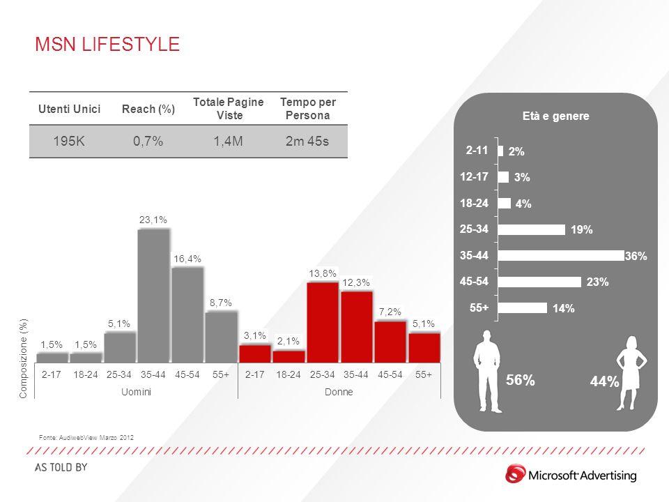 MSN LIFESTYLE Età e genere 56% 44% Fonte: AudiwebView Marzo 2012 Utenti UniciReach (%) Totale Pagine Viste Tempo per Persona 195K0,7%1,4M2m 45s