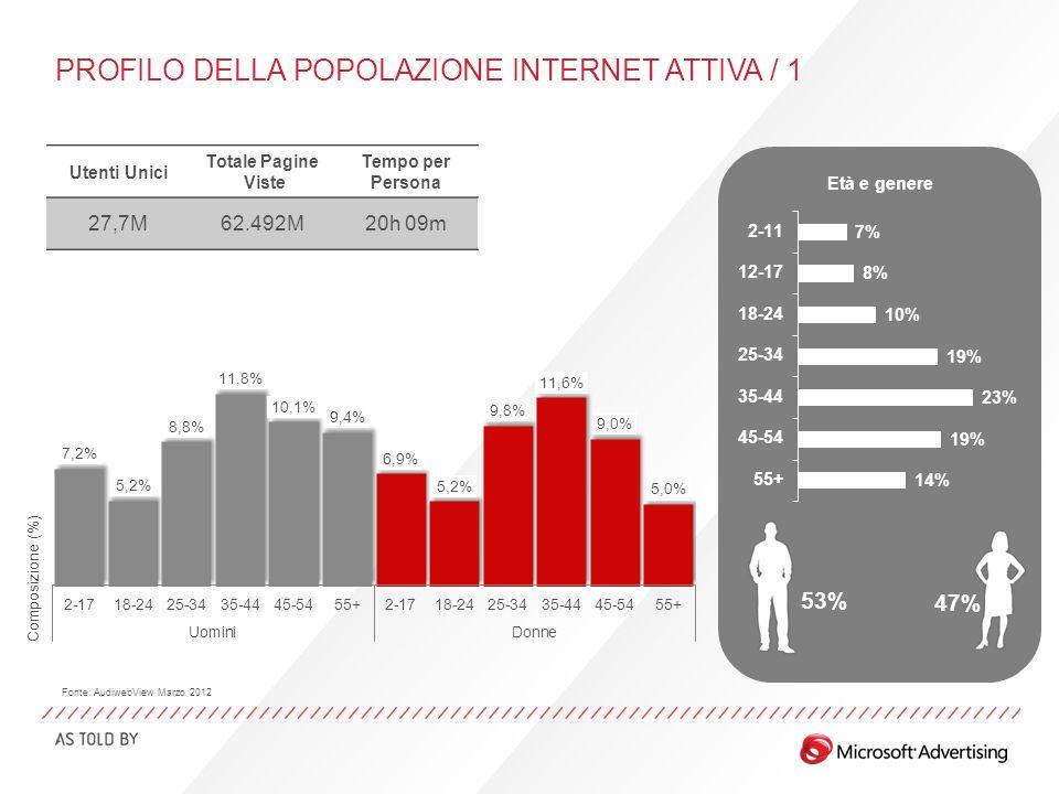 PROFILO DELLA POPOLAZIONE INTERNET ATTIVA / 1 Età e genere 53% 47% Utenti Unici Totale Pagine Viste Tempo per Persona 27,7M62.492M20h 09m Fonte: AudiwebView Marzo 2012