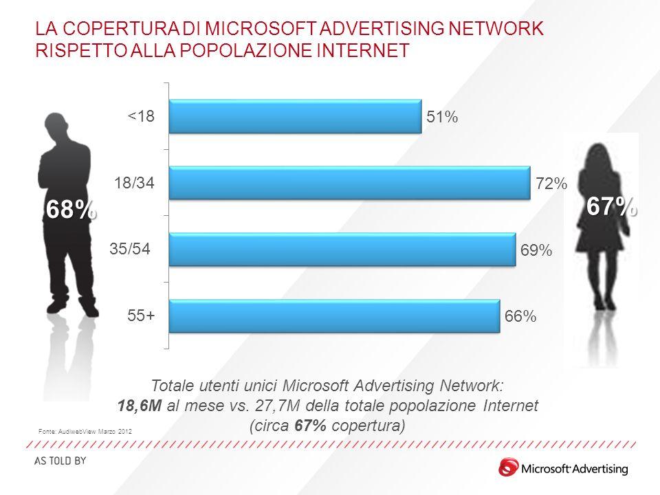 LA COPERTURA DI MICROSOFT ADVERTISING NETWORK RISPETTO ALLA POPOLAZIONE INTERNET 67% 68% Totale utenti unici Microsoft Advertising Network: 18,6M al m