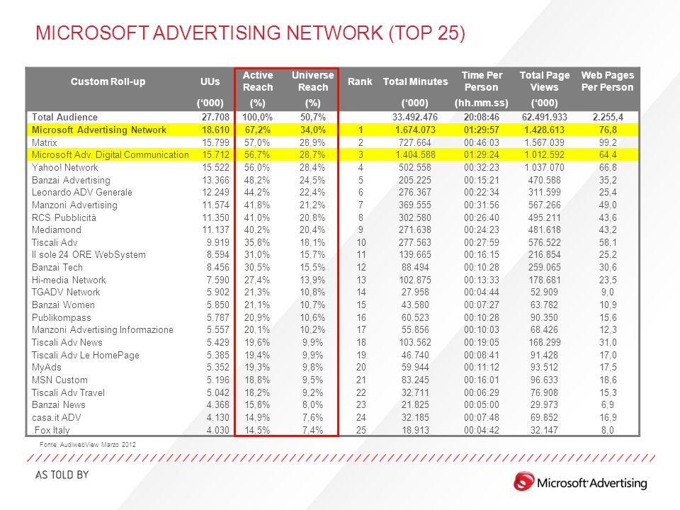 MICROSOFT ADVERTISING DIGITAL COMMUNICATION Età e genere 52% 48% Fonte: AudiwebView Marzo 2012 Utenti UniciReach (%) Totale Pagine Viste Tempo per Persona 15,7M56,7%1.013M1h 29m