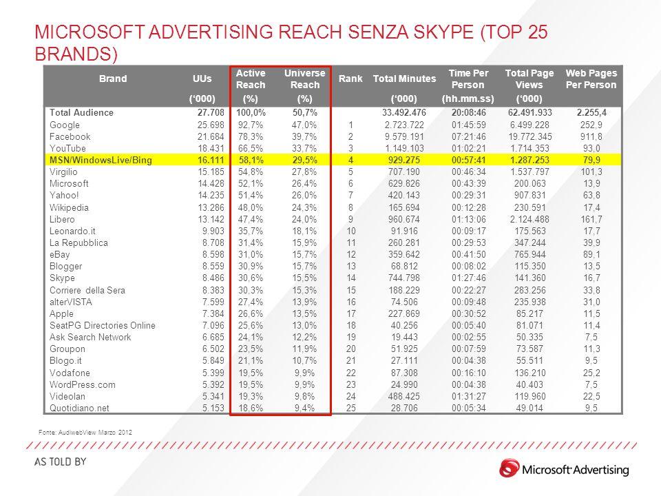 LA REACH DI MICROSOFT ADVERTISING CON SKYPE Con Skype il network Microsoft Advertising supera YouTube e va al 3° posto nel ranking AudiView.