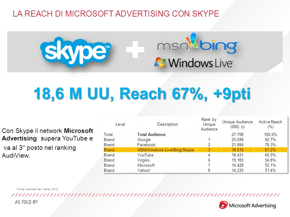 LA REACH DI MICROSOFT ADVERTISING CON SKYPE Con Skype il network Microsoft Advertising supera YouTube e va al 3° posto nel ranking AudiView.