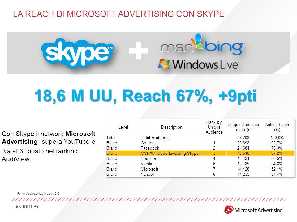 MSN NEWS Età e genere 62% 38% Fonte: AudiwebView Marzo 2012 Utenti UniciReach (%) Totale Pagine Viste Tempo per Persona 2,2M7,8%28,8M5m 57s