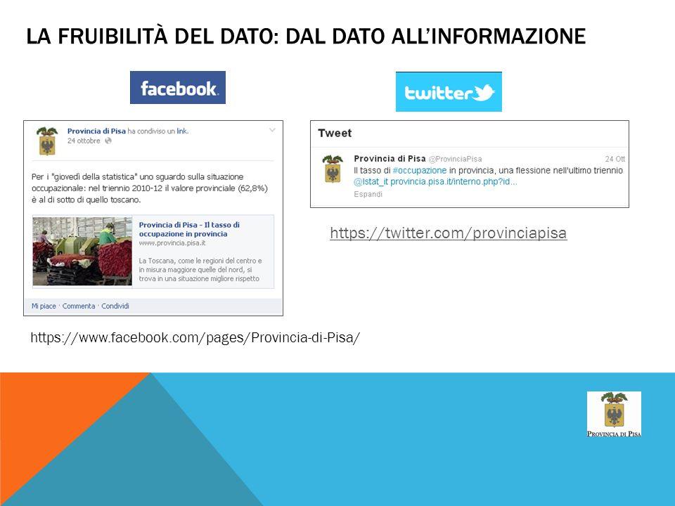 LA FRUIBILITÀ DEL DATO: DAL DATO ALLINFORMAZIONE https://www.facebook.com/pages/Provincia-di-Pisa/ https://twitter.com/provinciapisa