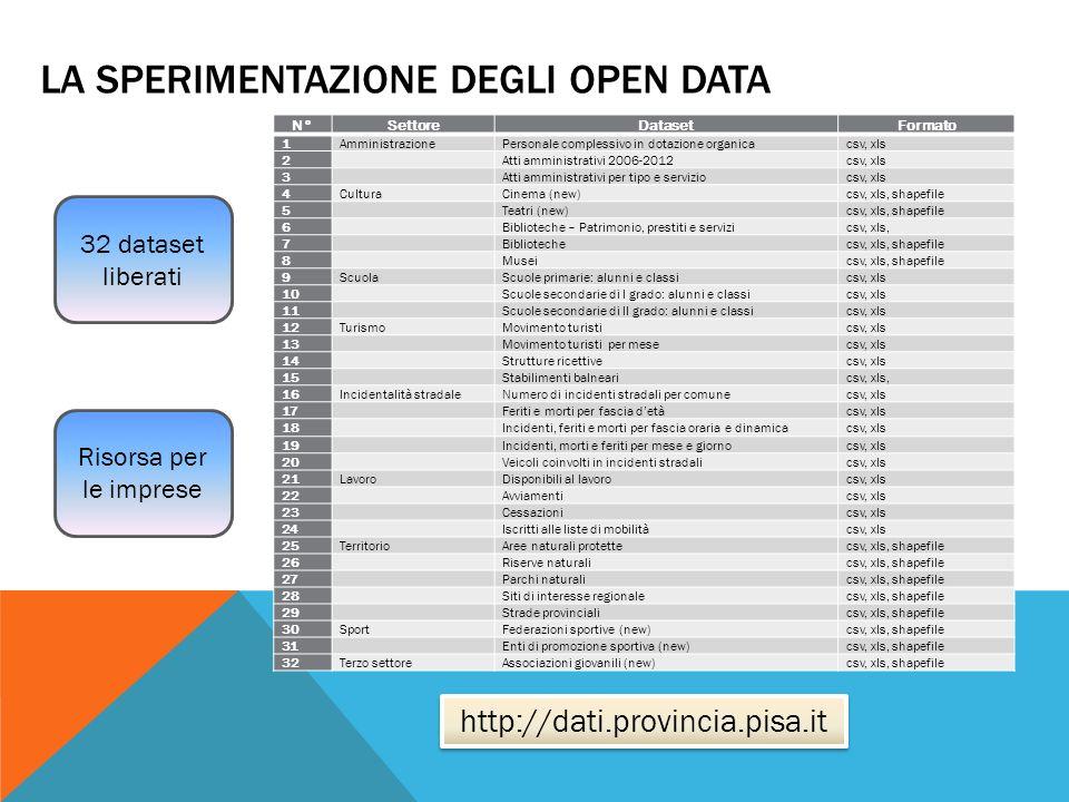 LA SPERIMENTAZIONE DEGLI OPEN DATA N°SettoreDatasetFormato 1AmministrazionePersonale complessivo in dotazione organicacsv, xls 2 Atti amministrativi 2006-2012csv, xls 3 Atti amministrativi per tipo e serviziocsv, xls 4CulturaCinema (new)csv, xls, shapefile 5 Teatri (new)csv, xls, shapefile 6 Biblioteche – Patrimonio, prestiti e servizicsv, xls, 7 Bibliotechecsv, xls, shapefile 8 Museicsv, xls, shapefile 9ScuolaScuole primarie: alunni e classicsv, xls 10 Scuole secondarie di I grado: alunni e classicsv, xls 11 Scuole secondarie di II grado: alunni e classicsv, xls 12TurismoMovimento turisticsv, xls 13 Movimento turisti per mesecsv, xls 14 Strutture ricettivecsv, xls 15 Stabilimenti balnearicsv, xls, 16Incidentalità stradaleNumero di incidenti stradali per comunecsv, xls 17 Feriti e morti per fascia detàcsv, xls 18 Incidenti, feriti e morti per fascia oraria e dinamicacsv, xls 19 Incidenti, morti e feriti per mese e giornocsv, xls 20 Veicoli coinvolti in incidenti stradalicsv, xls 21LavoroDisponibili al lavorocsv, xls 22 Avviamenticsv, xls 23 Cessazionicsv, xls 24 Iscritti alle liste di mobilitàcsv, xls 25TerritorioAree naturali protettecsv, xls, shapefile 26 Riserve naturalicsv, xls, shapefile 27 Parchi naturalicsv, xls, shapefile 28 Siti di interesse regionalecsv, xls, shapefile 29 Strade provincialicsv, xls, shapefile 30SportFederazioni sportive (new)csv, xls, shapefile 31 Enti di promozione sportiva (new)csv, xls, shapefile 32Terzo settoreAssociazioni giovanili (new)csv, xls, shapefile 32 dataset liberati Risorsa per le imprese http://dati.provincia.pisa.it