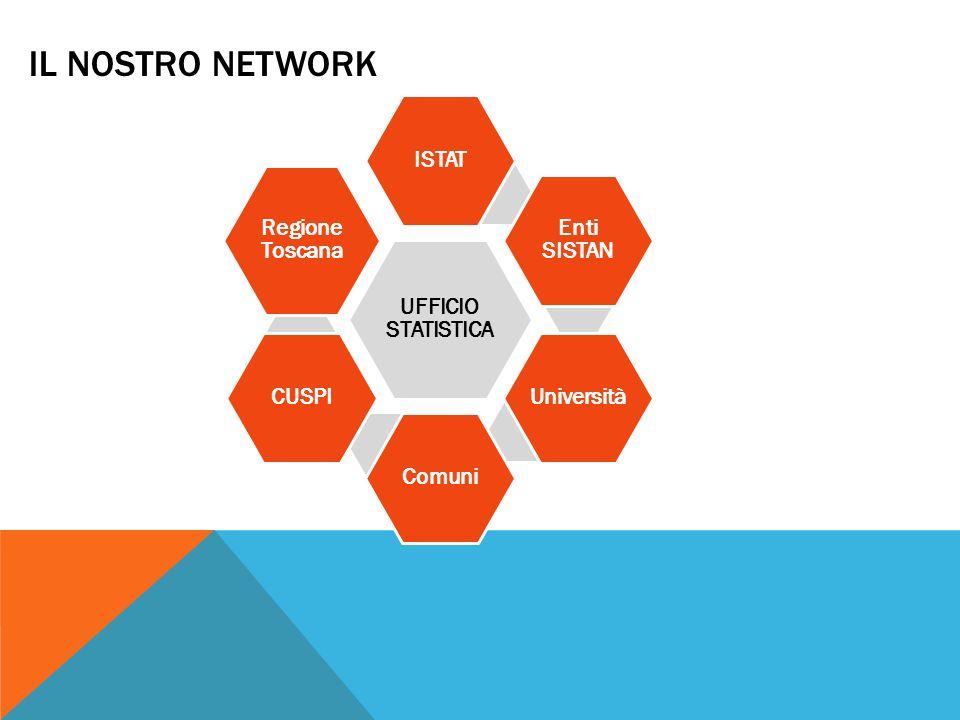 IL NOSTRO NETWORK UFFICIO STATISTICA ISTAT Enti SISTAN UniversitàComuniCUSPI Regione Toscana