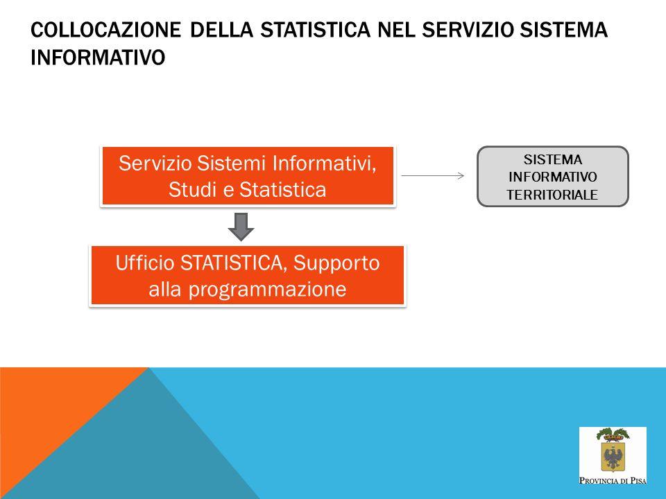 COLLOCAZIONE DELLA STATISTICA NEL SERVIZIO SISTEMA INFORMATIVO Servizio Sistemi Informativi, Studi e Statistica Ufficio STATISTICA, Supporto alla prog