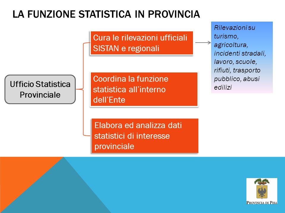 LA FUNZIONE STATISTICA IN PROVINCIA Cura le rilevazioni ufficiali SISTAN e regionali Coordina la funzione statistica allinterno dellEnte Ufficio Stati