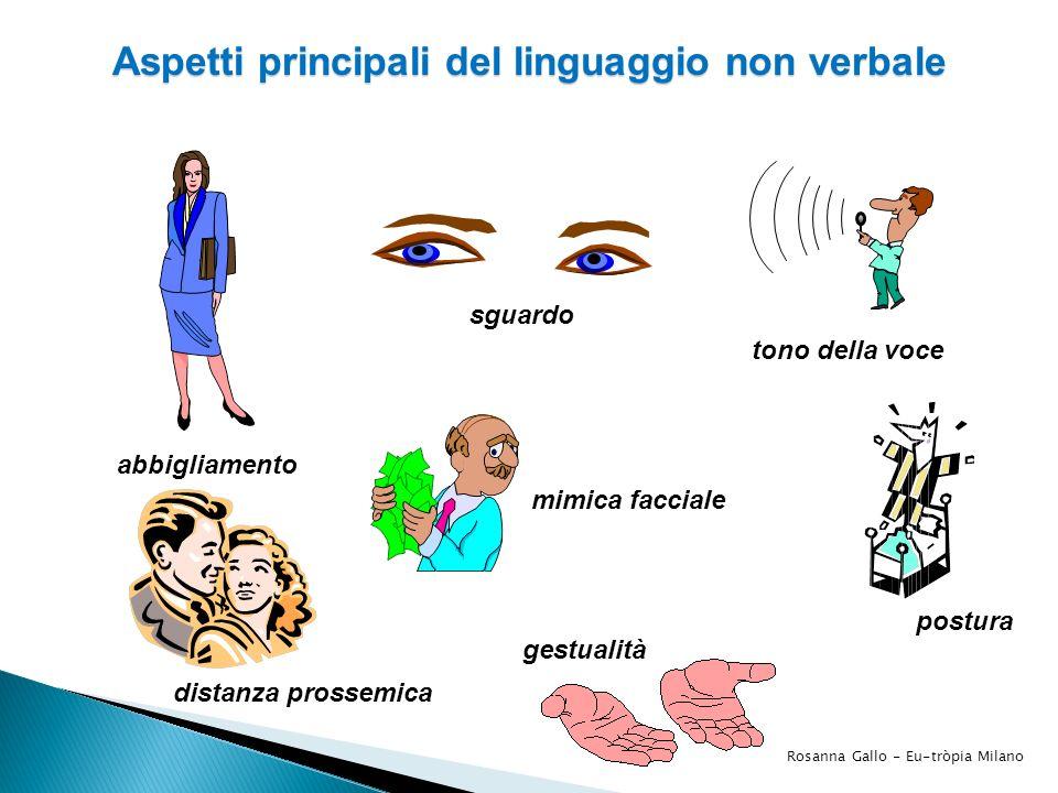 tono della voce abbigliamento sguardo distanza prossemica postura mimica facciale gestualità Aspetti principali del linguaggio non verbale Rosanna Gal