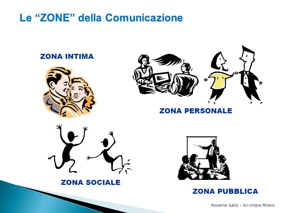 ZONA INTIMA ZONA PERSONALE ZONA SOCIALE ZONA PUBBLICA Le ZONE della Comunicazione Rosanna Gallo - Eu-tròpia Milano