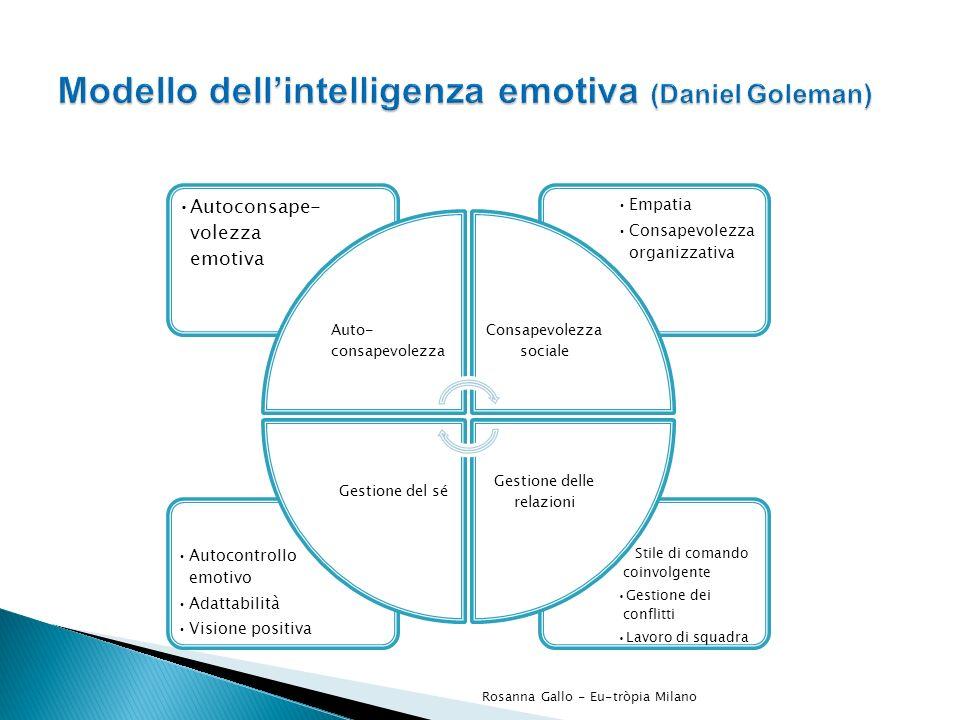 Stile di comando coinvolgente Gestione dei conflitti Lavoro di squadra Autocontrollo emotivo Adattabilità Visione positiva Empatia Consapevolezza orga