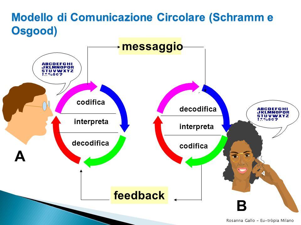 B codifica interpreta decodifica feedback decodifica interpreta codifica messaggio A Modello di Comunicazione Circolare (Schramm e Osgood) Rosanna Gal