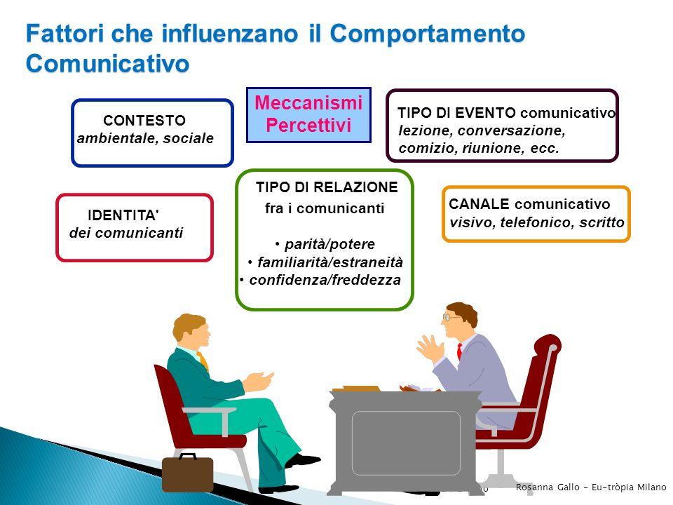 Rosanna Gallo Fattori che influenzano il Comportamento Comunicativo CONTESTO ambientale, sociale IDENTITA' dei comunicanti TIPO DI RELAZIONE fra i com