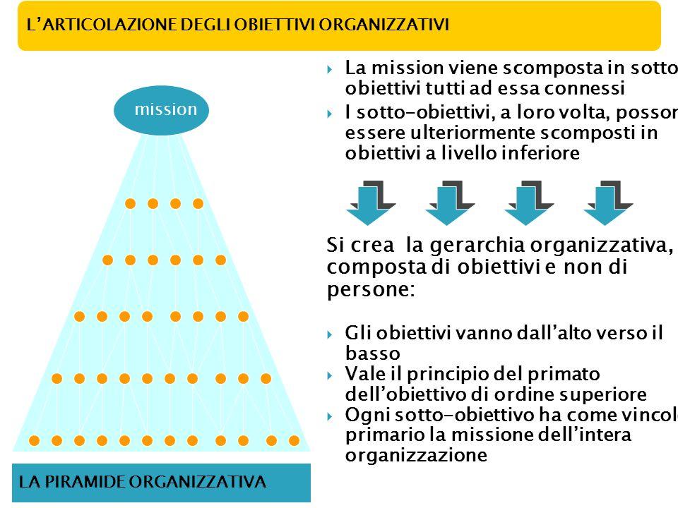 LARTICOLAZIONE DEGLI OBIETTIVI ORGANIZZATIVI La mission viene scomposta in sotto- obiettivi tutti ad essa connessi I sotto-obiettivi, a loro volta, po