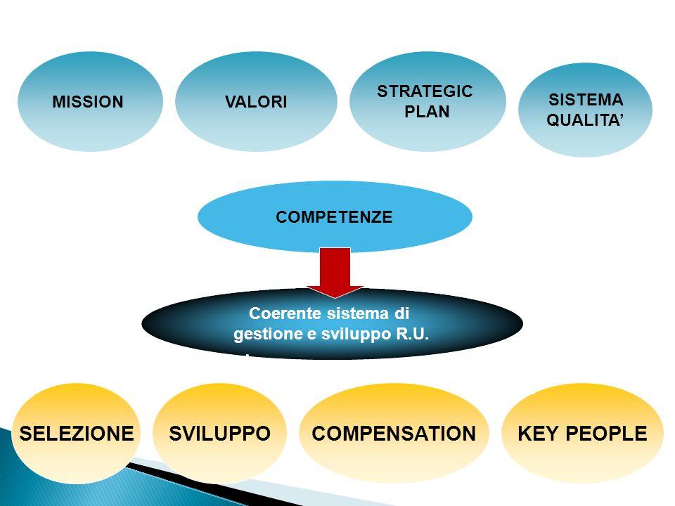 COMPETENZE MISSIONVALORI SISTEMA QUALITA STRATEGIC PLAN Coerente sistema di gestione e sviluppo R.U. SELEZIONE SVILUPPO COMPENSATION KEY PEOPLE CORE R