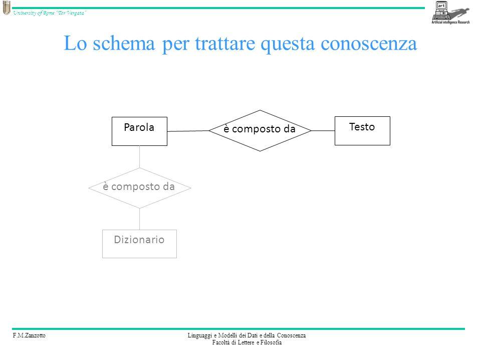 F.M.ZanzottoLinguaggi e Modelli dei Dati e della Conoscenza Facoltà di Lettere e Filosofia University of Rome Tor Vergata Lo schema per trattare questa conoscenza è composto da Parola Testo Dizionario è composto da