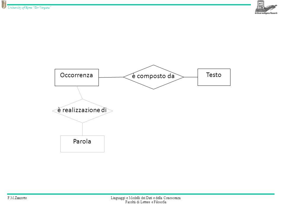 F.M.ZanzottoLinguaggi e Modelli dei Dati e della Conoscenza Facoltà di Lettere e Filosofia University of Rome Tor Vergata è composto da Occorrenza Testo Parola è realizzazione di
