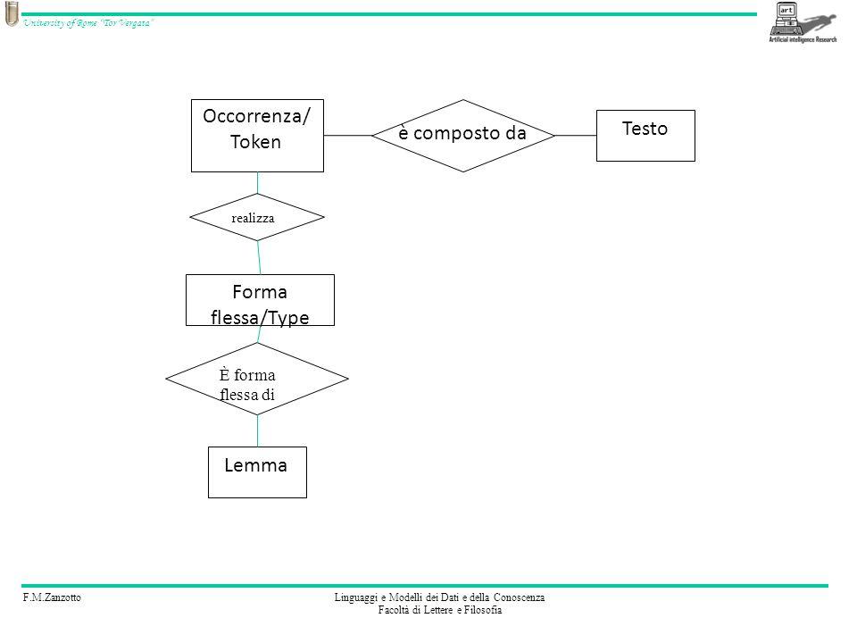 F.M.ZanzottoLinguaggi e Modelli dei Dati e della Conoscenza Facoltà di Lettere e Filosofia University of Rome Tor Vergata è composto da Occorrenza/ Token Testo Lemma È forma flessa di Forma flessa/Type realizza