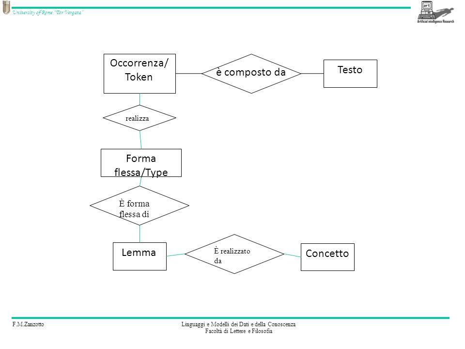 F.M.ZanzottoLinguaggi e Modelli dei Dati e della Conoscenza Facoltà di Lettere e Filosofia University of Rome Tor Vergata è composto da Occorrenza/ Token Testo Lemma È forma flessa di Forma flessa/Type realizza Concetto È realizzato da