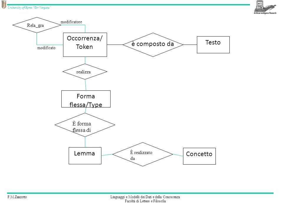 F.M.ZanzottoLinguaggi e Modelli dei Dati e della Conoscenza Facoltà di Lettere e Filosofia University of Rome Tor Vergata è composto da Occorrenza/ Token Testo Lemma È forma flessa di Forma flessa/Type realizza Concetto È realizzato da Rela_gra modificatore modificato