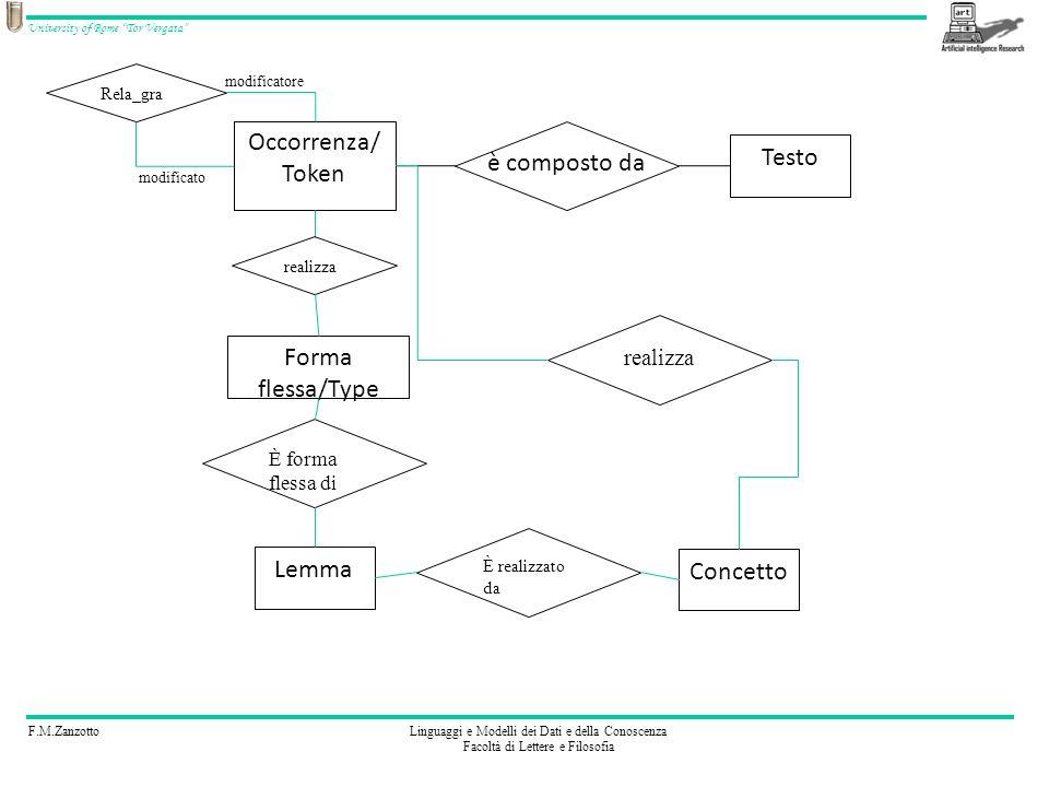 F.M.ZanzottoLinguaggi e Modelli dei Dati e della Conoscenza Facoltà di Lettere e Filosofia University of Rome Tor Vergata è composto da Occorrenza/ Token Testo Lemma È forma flessa di Forma flessa/Type realizza Concetto È realizzato da realizza Rela_gra modificatore modificato