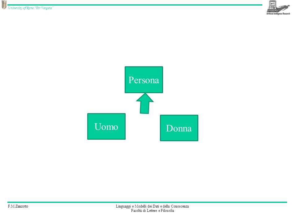 F.M.ZanzottoLinguaggi e Modelli dei Dati e della Conoscenza Facoltà di Lettere e Filosofia University of Rome Tor Vergata Uomo Donna Persona