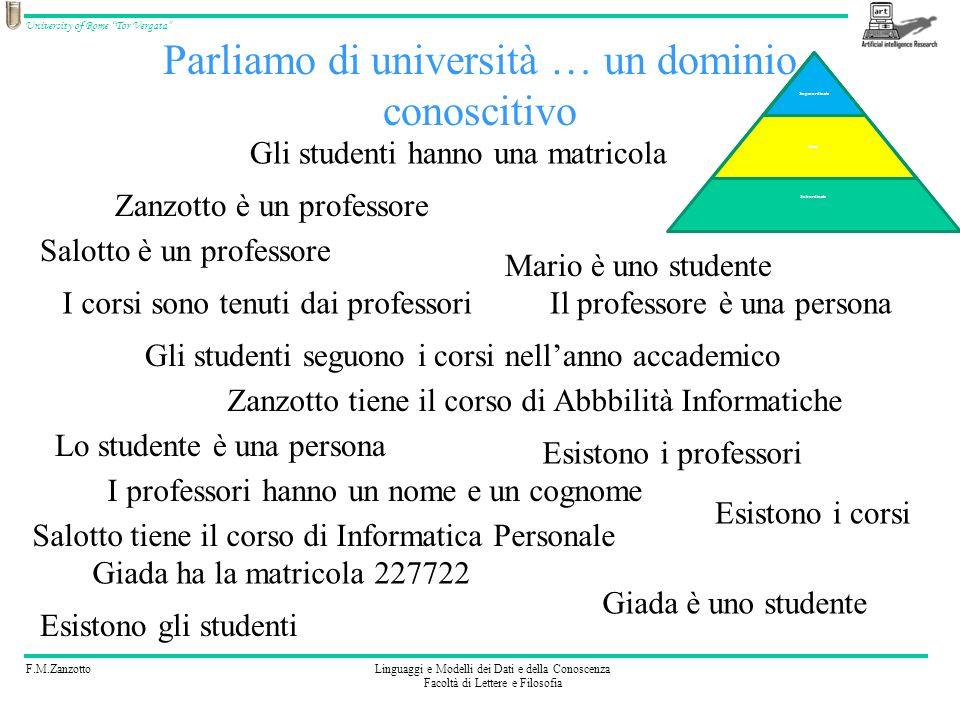 F.M.ZanzottoLinguaggi e Modelli dei Dati e della Conoscenza Facoltà di Lettere e Filosofia University of Rome Tor Vergata A e B A B = {(a,b) | a A e b B} A ={mario,dario} B ={gianna,giovanna} A B = {(mario,gianna), (dario,gianna), (mario,giovanna), (dario,giovanna)}