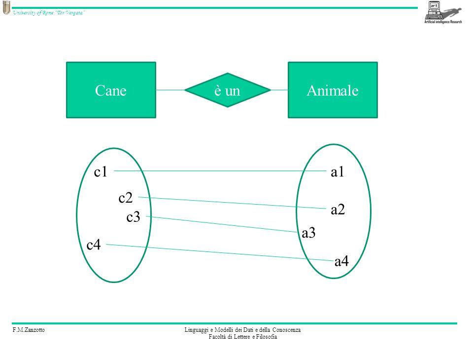F.M.ZanzottoLinguaggi e Modelli dei Dati e della Conoscenza Facoltà di Lettere e Filosofia University of Rome Tor Vergata CaneAnimale è un c2 c3 c1 c4 a2 a1 a4 a3