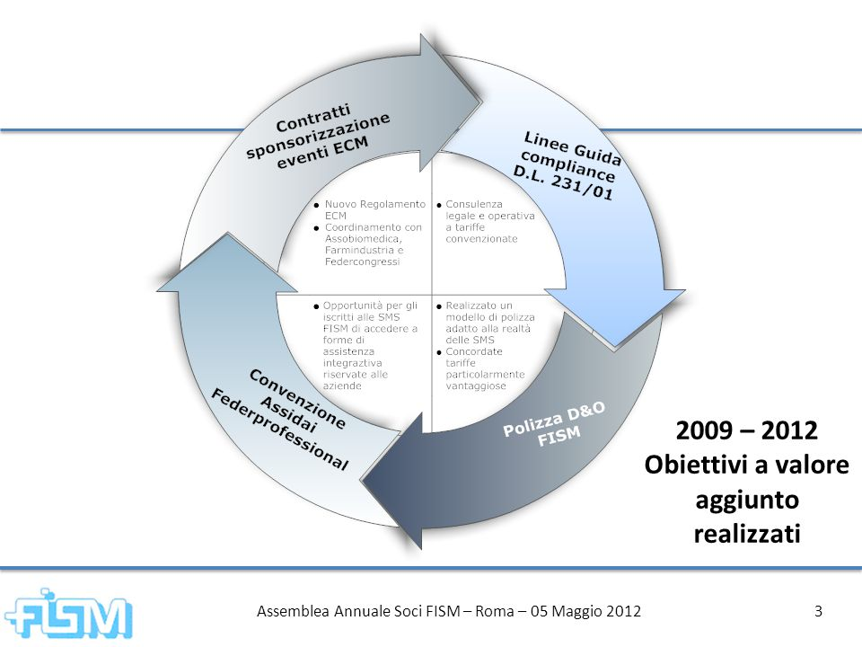 Assemblea Annuale Soci FISM – Roma – 05 Maggio 20124 Dicembre 2010 - Documento di Consenso FNOMCeO Gennaio 2011 - Ruolo guida assegnato a FISM per proporre una griglia condivisa di criteri e requisiti per laccreditamento delle SMS Maggio 2011 - Presentazione in assemblea Soci della Griglia dei criteri per laccreditamento delle SMS Giugno 2011- Consegna della Griglia dei Criteri, approvata dai Soci FISM, a FNOMCeO, AgeNaS, Ministero della Salute Aprile 2012- Consegna della Griglia dei Criteri e sollecito per laccelerazione dei tempi presentato al Sottosegretario Elio Cardinale Obiettivo 2012 Il riconoscimento istituzionale delle SMS Il riconoscimento istituzionale delle SMS rappresenta un obiettivo fondamentale per qualificare il ruolo delle associazioni mediche quali interlocutori stabili, affidabili e autorevoli delle istituzioni sanitarie e dei decisori in Sanità.