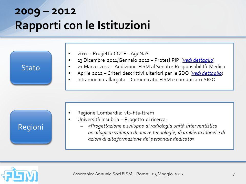 Assemblea Annuale Soci FISM – Roma – 05 Maggio 20127 Regione Lombardia: vts-hta-ttram Università Insubria – Progetto di ricerca: –«Progettazione e svi