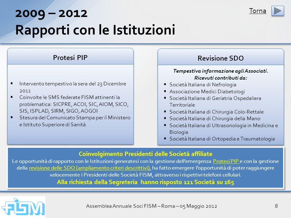Assemblea Annuale Soci FISM – Roma – 05 Maggio 20128 2009 – 2012 Rapporti con le Istituzioni Protesi PIP Intervento tempestivo la sera del 23 Dicembre