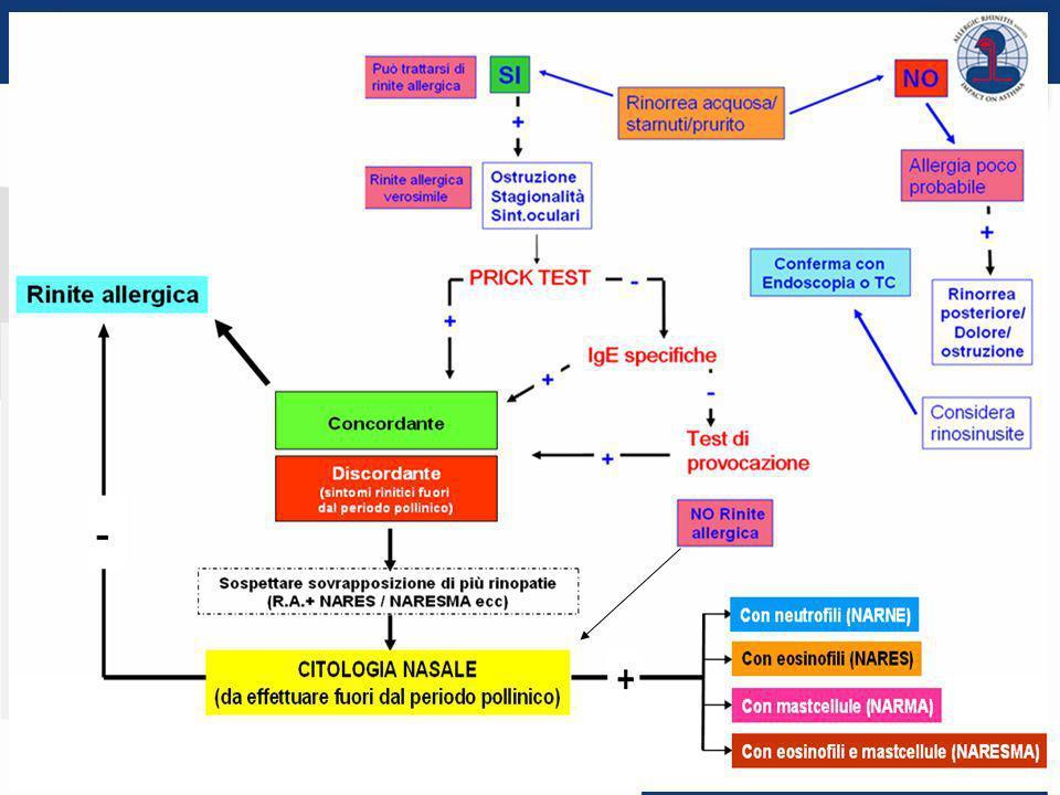 23 © 2011 PROGETTO LIBRA www.progetto-aria.it