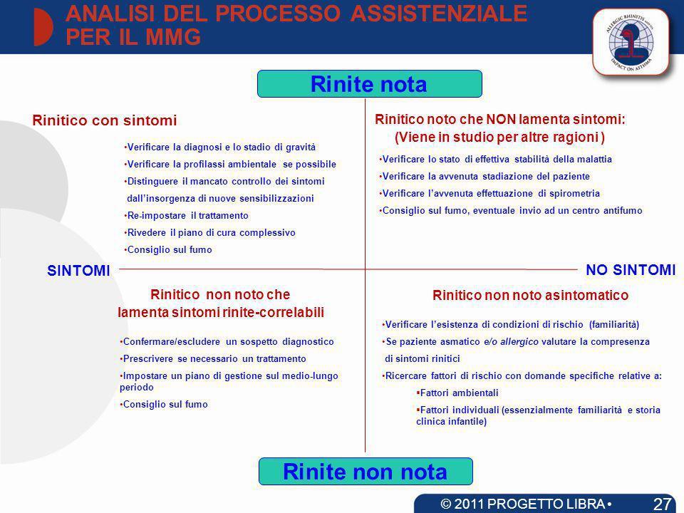 ANALISI DEL PROCESSO ASSISTENZIALE PER IL MMG 27 © 2011 PROGETTO LIBRA www.progetto-aria.it Rinitico con sintomi Rinite nota Rinite non nota Rinitico
