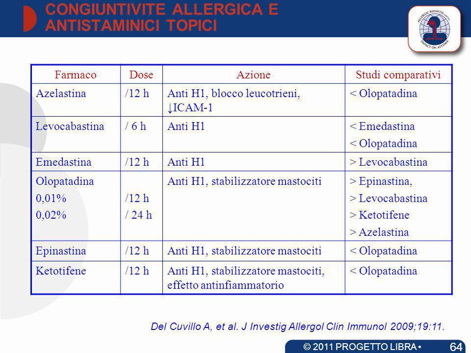FarmacoDoseAzioneStudi comparativi Azelastina/12 hAnti H1, blocco leucotrieni, ICAM-1 < Olopatadina Levocabastina/ 6 hAnti H1< Emedastina < Olopatadin